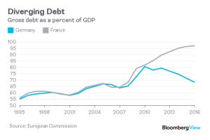 france in debt